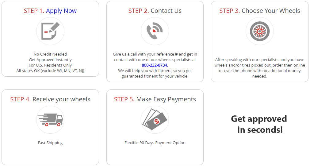 Wheel and Tire Financing